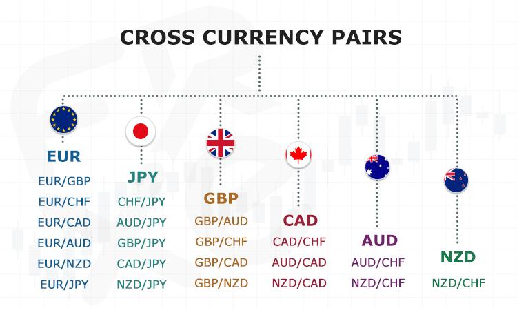 margine di bitcoin che ci commercia forex trading principali coppie di valute