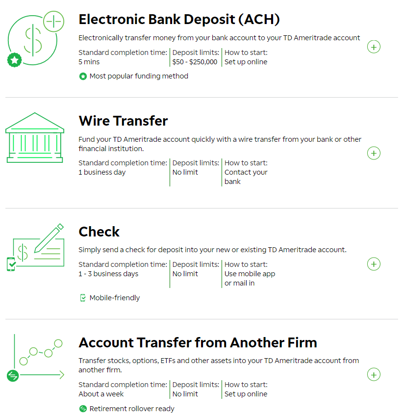 come il commercio bitcoin con il td ameritrade
